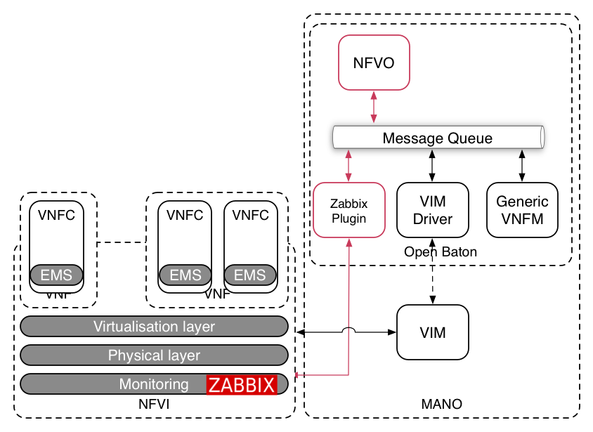 Openbaton documentation for Architecture zabbix